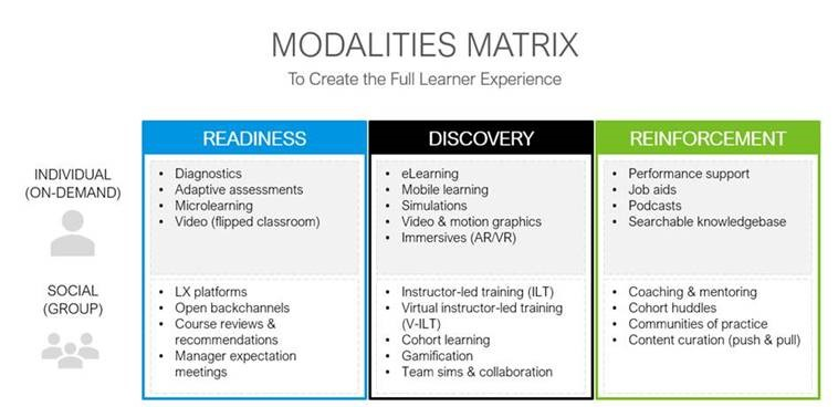 Modality Matrix TTA Blog