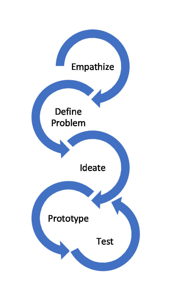 21 Century Trend Design Thinking Blog